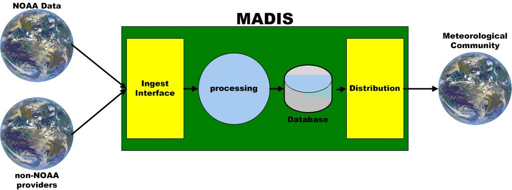 Figure above depicts the data ingest, processing, and distribution components, of the system.