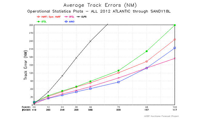 Average track errors for all 2012 Atlantic storms from NCEP deterministic models GFS (AVNO) in blue, GFDL in green and HWRF in red, compared to NHC Official (OFCL) forecasts in pink. Black line corresponds to errors from climatology and persistence (CLP5) based forecasts.