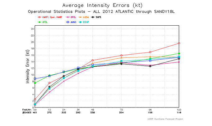 Average intensity errors (kts) for all 2012 Atlantic storms from NCEP deterministic models GFS (AVNO) in blue, GFDL in green and HWRF in red, compared to NHC Official (OFCL) forecasts in pink. Black line corresponds to errors from climatology based statistical model (SHF5).