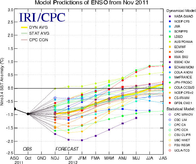 The IRI/CPC ENSO Prediction Plume: Forecasts of sea surface temperature (SST) anomalies from various dynamical and statistical models for the Niño 3.4 region (5°N-5°S, 120°W-170°W).
