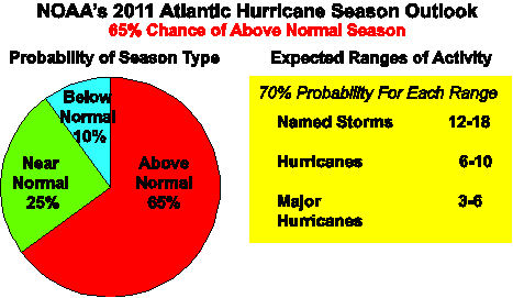 NOAA's 2011 Atlantic hurricane season outlook. This probabilistic outlook reflects the expected activity for the entire Atlantic basin, which includes the North Atlantic Ocean, Caribbean Sea, and Gulf of Mexico. The outlook is not a seasonal landfall forecast, and it does not predict levels of activity for any particular region.