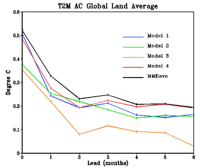 A measure of skill for the prediction of global monthly mean temperature (land only).