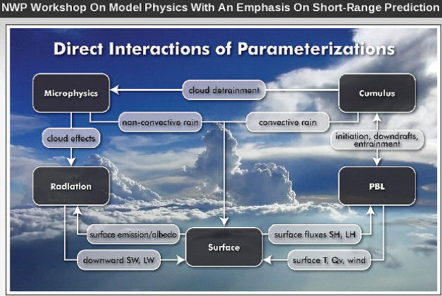 Diagram showing direct interactions of parameterizations.