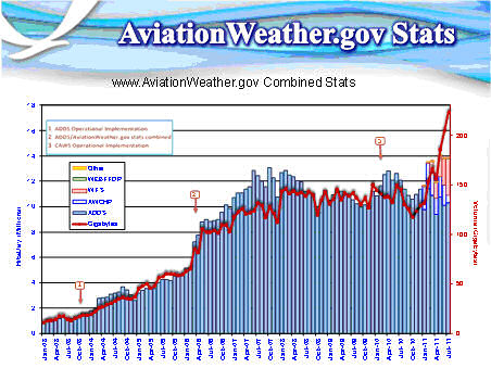 Access statistics for the www.AviationWeather.gov website including hits/day (colored bars) and the volume in gigabytes (red line).