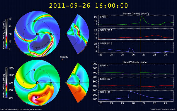 WSA-Enlil Output for the 26 Sept 2011 geomagnetic storm event.  The first row of images above show the plasma density and the Radial Velocity of the solar wind is given in the bottom row.  The images in the first column provide a 2-D representation of the density and velocity features in a sun-earth plane as viewed from above.  The second column of images is a vertical slice (south-north) of the sun-earth plane.  In these images, the sun is represented by the yellow dot, the earth is green, and the NASA Stereo Ahead and Behind spacecraft are red and blue respectively.